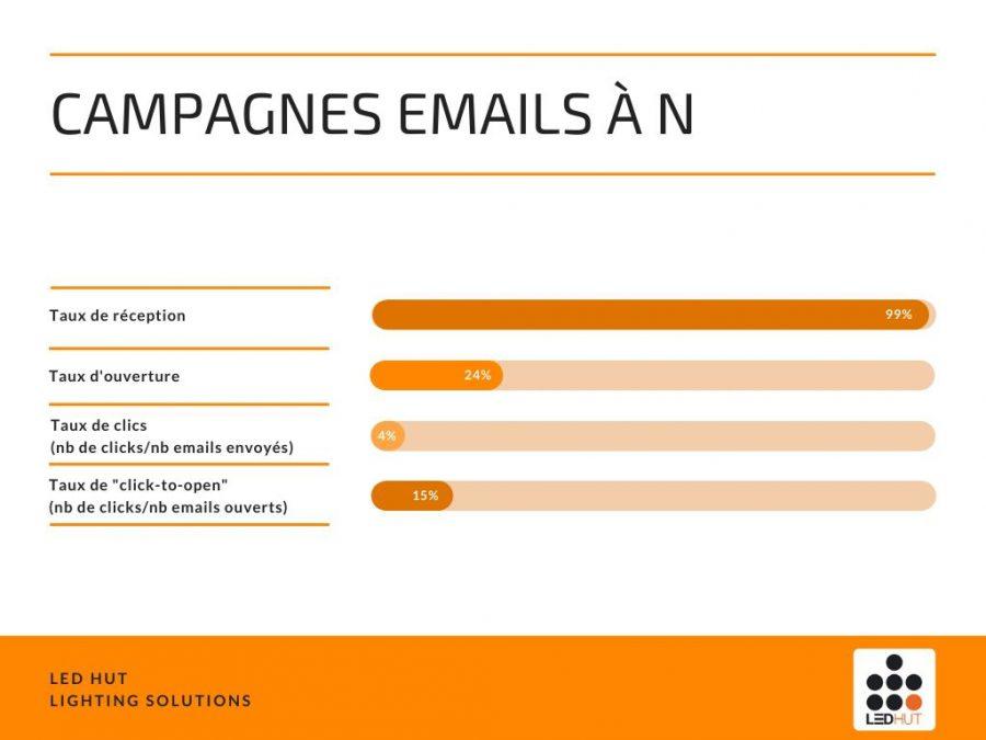 Tableau de resultats des campagnes emails
